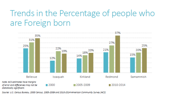 Foreign Born Trends