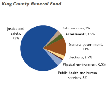 king-county-general-fund